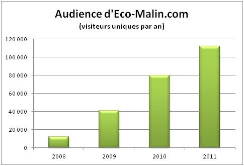 audience-annuelle-eco-malin