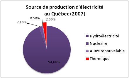 source-production-electricite-quebec-2007